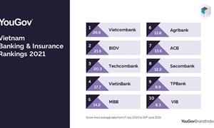 Vietcombank đứng đầu các thương hiệu bảo hiểm, ngân hàng Việt Nam