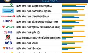 Vietcombank dẫn đầu Top 10 ngân hàng thương mại Việt Nam uy tín năm 2020
