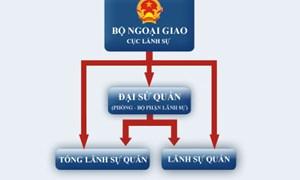 Quản lý, thanh toán, quyết toán vốn đầu tư các dự án sử dụng nguồn vốn của Cơ quan đại diện Việt Nam ở nước ngoài