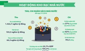 [Infographic] Hoạt động Kho bạc Nhà nước năm 2018