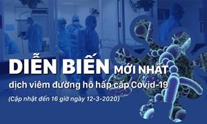 [Infographics] Diễn biến dịch Covid-19 tính đến 16 giờ ngày 12/3