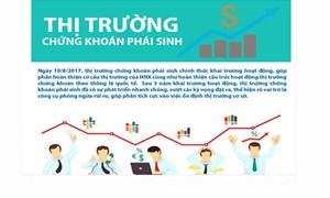 [Infographics] Tăng trưởng ấn tượng của thị trường chứng khoán phái sinh