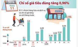[Infographics] Chỉ số giá tiêu dùng tháng 11 năm 2019 tăng 0,96%