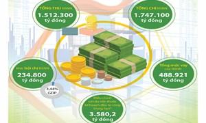 Bộ Tài chính tập trung chỉ đạo hoàn thành dự toán thu ngân sách nhà nước