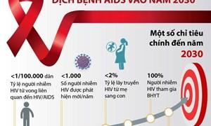 30 năm Việt Nam ứng phó với dịch HIV/AIDS
