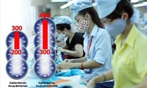 Chính phủ đề xuất tăng giờ làm thêm lên 400 giờ, giữ nguyên giờ làm việc bình thường 48 giờ/tuần