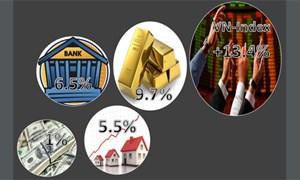 Chứng khoán hấp dẫn hơn gửi ngân hàng, vàng, USD, địa ốc