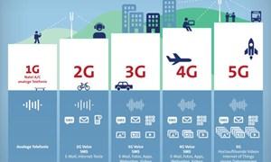 5G - xu hướng công nghệ di động tương lai
