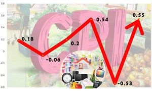 CPI tháng 10 tăng 0,33%