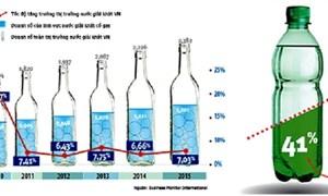 Thị trường đồ uống và nước giải khát Việt Nam: Cuộc chiến chưa hồi kết