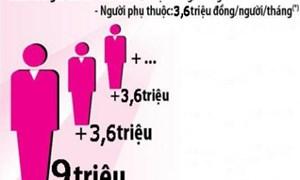 Những nội dung mới về thuế thu nhập cá nhân áp dụng từ 01/07/2013