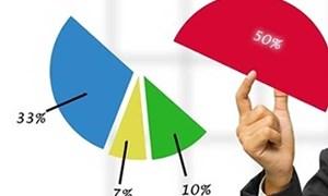 Công ty có quyền mua lại không quá 30% tổng số cổ phần phổ thông