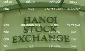 HNX ra mắt website phiên bản mobile tốc độ cao