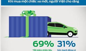 Người Việt chuộng xe ôtô tiết kiệm nhiên liệu