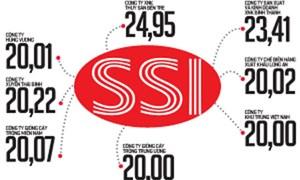 Công ty CP Chứng khoán Sài Gòn (SSI) và sân chơi mới