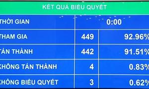 Thí điểm cơ chế, chính sách tài chính - ngân sách đặc thù đối với Hà Nội từ ngày 15/8/2020