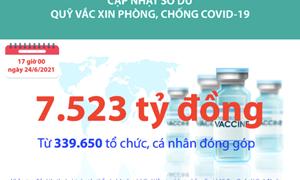 [Infographics] Quỹ Vắc xin phòng, chống Covid-19 đã tiếp nhận ủng hộ 7.523 tỷ đồng