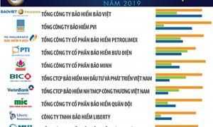 VBI lọt Top 10 Công ty bảo hiểm phi nhân thọ uy tín nhất