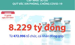 [Infographics] Quỹ Vắc xin phòng, chống Covid-19 đã tiếp nhận ủng hộ 8.229 tỷ đồng