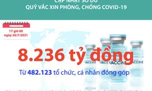 [Infographics] Quỹ Vắc xin phòng, chống Covid-19 đã tiếp nhận ủng hộ 8.236 tỷ đồng