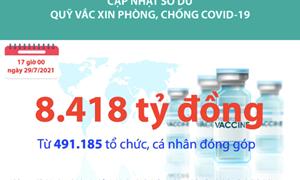 [Infographics] Quỹ Vắc xin phòng, chống Covid-19 đã tiếp nhận ủng hộ 8.418 tỷ đồng