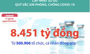 [Infographics] Quỹ Vắc xin phòng, chống COVID-19 đã tiếp nhận ủng hộ 8.451 tỷ đồng