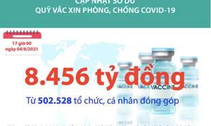 [Infographics] Quỹ Vắc xin phòng, chống COVID-19 đã tiếp nhận ủng hộ 8.456 tỷ đồng
