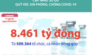 [Infographics] Quỹ Vắc xin phòng, chống COVID-19 đã tiếp nhận ủng hộ 8.461 tỷ đồng