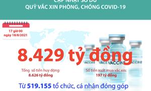 [Infographics] Quỹ Vắc xin phòng, chống COVID-19 còn dư 8.429 tỷ đồng
