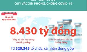 [Infographics] Quỹ Vắc xin phòng, chống COVID-19 còn dư 8.430 tỷ đồng