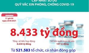 [Infographics] Quỹ Vắc xin phòng, chống COVID-19 còn dư 8.433 tỷ đồng