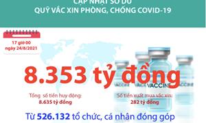 [Infographics] Quỹ Vắc xin phòng, chống COVID-19 còn dư 8.353 tỷ đồng