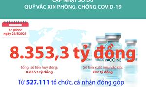 [Infographics] Quỹ Vắc xin phòng, chống COVID-19 còn dư 8.353,3 tỷ đồng