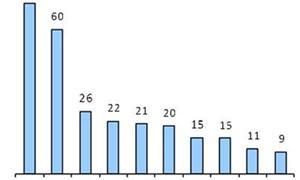 Kiều hối 2013 có thể vượt 10 tỷ USD
