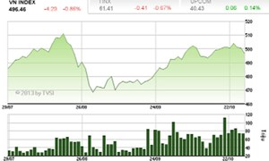 Thị trường chứng khoán: Thế giằng co