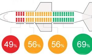 Chọn chỗ ngồi nào an toàn nhất trên máy bay?