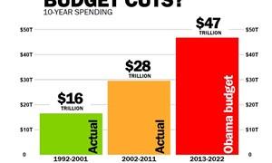 Mỹ: Tăng thu để giảm thâm hụt ngân sách