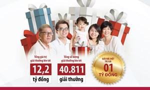 Sinh lợi an toàn – Hàng ngàn giải thưởng