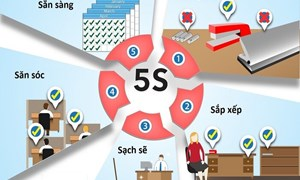 5S – Công cụ giúp doanh nghiệp hạn chế lãng phí và tăng năng suất chất lượng sản phẩm