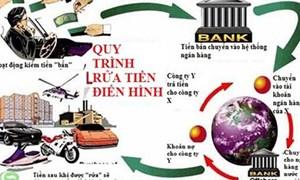 Nhận biết khách hàng rửa tiền và phòng, chống rửa tiền khi thiết lập quan hệ với ngân hàng nước ngoài?
