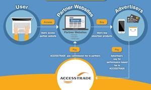 Ra mắt nền tảng tiếp thị liên kết Accesstrade & Interspace Việt Nam