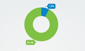 Thanh toán trực tuyến vẫn còn xa vời trong kinh doanh online