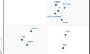 """Dell EMC tiếp tục dẫn đầu trong """"Góc phần tư kỳ diệu"""""""