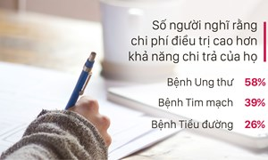 AIA: Người Việt đối diện khó khăn tài chính khi điều trị các bệnh hiểm nghèo