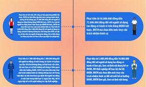 [Infographics] Quy định xử phạt vi phạm hành chính trong lĩnh vực lao động, BHXH
