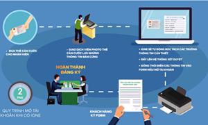 Chuyển đổi số trong lĩnh vực ngân hàng: Nhìn từ triển khai ứng dụng video banking
