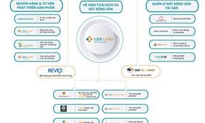 CEN LAND: Xây dựng hệ sinh thái dịch vụ bất động sản hàng đầu Việt Nam