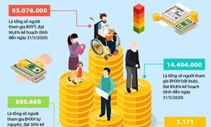 [Infographics] Phát triển đối tượng tham gia BHXH 5 tháng đầu năm 2020