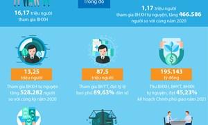 [Infographics] Một số kết quả thực hiện nhiệm vụ 6 tháng đầu năm 2021 của ngành BHXH Việt Nam