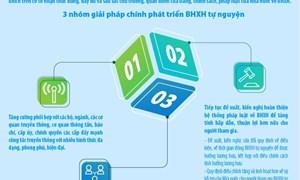 """[Infographic] Giải pháp """"bứt phá"""" để phát triển BHXH tự nguyện"""